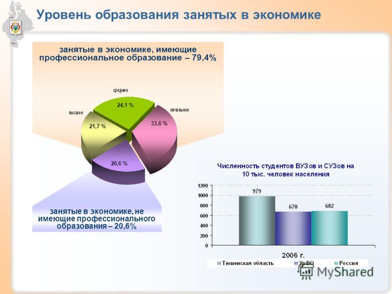 Уровень образования занятых в экономике занятые в экономике, имеющие профессиональное образование – 79,4% занятые в экономике, не имеющие профессионального образования – 20,6% 21,7 % 24,1 % 33,6 % 20,6 %