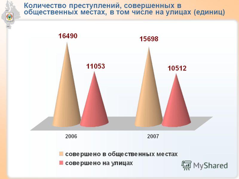 Количество преступлений, совершенных в общественных местах, в том числе на улицах (единиц)