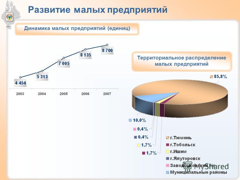 Развитие малых предприятий Динамика малых предприятий (единиц) Территориальное распределение малых предприятий