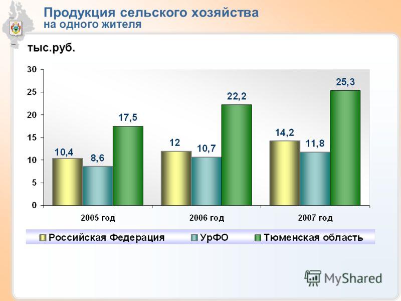 Продукция сельского хозяйства на одного жителя тыс.руб.