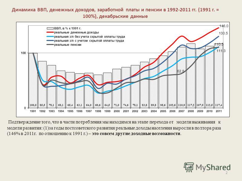 Динамика ВВП, денежных доходов, заработной платы и пенсии в 1992-2011 гг. (1991 г. = 100%), декабрьские данные 2 Подтверждение того, что в части потребления мы находимся на этапе перехода от модели выживания к модели развития: (1)за годы постсоветско