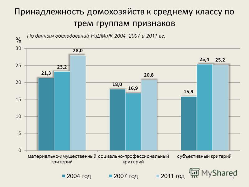 По данным обследований РиДМиЖ 2004, 2007 и 2011 гг. Принадлежность домохозяйств к среднему классу по трем группам признаков % 7