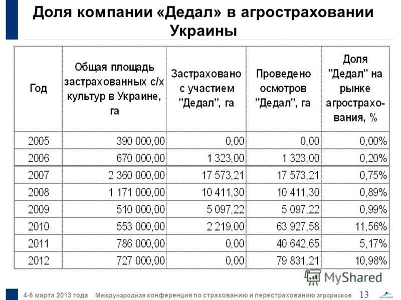 13 4-6 марта 2013 года Международная конференция по страхованию и перестрахованию агрорисков Доля компании «Дедал» в агростраховании Украины