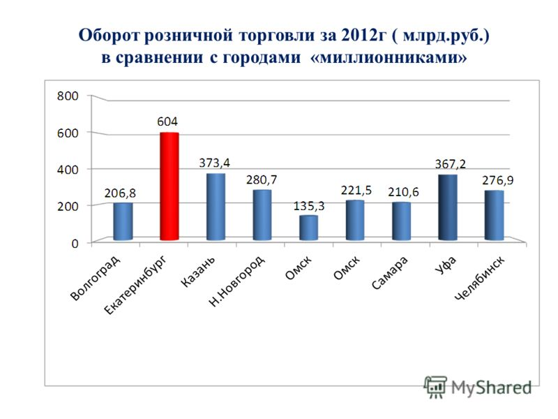 Оборот розничной торговли за 2012г ( млрд.руб.) в сравнении с городами «миллионниками»