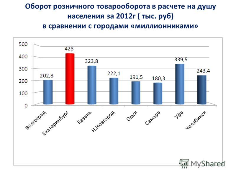 Оборот розничного товарооборота в расчете на душу населения за 2012г ( тыс. руб) в сравнении с городами «миллионниками»