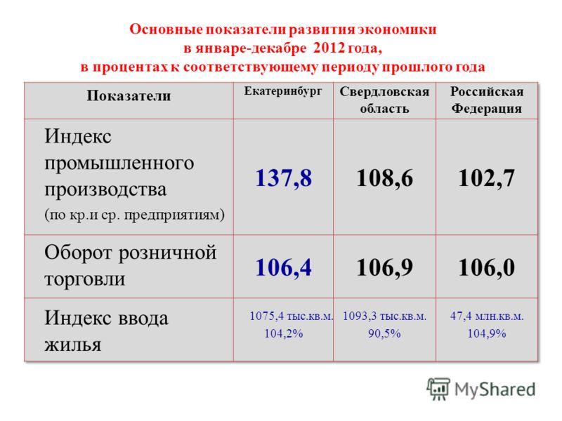 Основные показатели развития экономики в январе-декабре 2012 года, в процентах к соответствующему периоду прошлого года