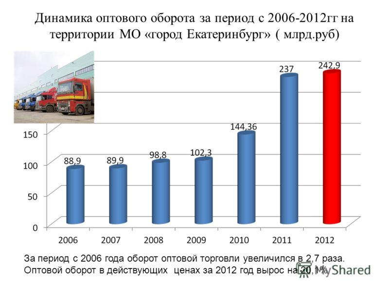 Динамика оптового оборота за период с 2006-2012гг на территории МО «город Екатеринбург» ( млрд.руб) За период с 2006 года оборот оптовой торговли увеличился в 2,7 раза. Оптовой оборот в действующих ценах за 2012 год вырос на 20,1%