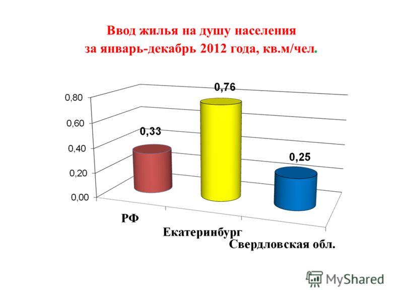 Ввод жилья на душу населения за январь-декабрь 2012 года, кв.м/чел.