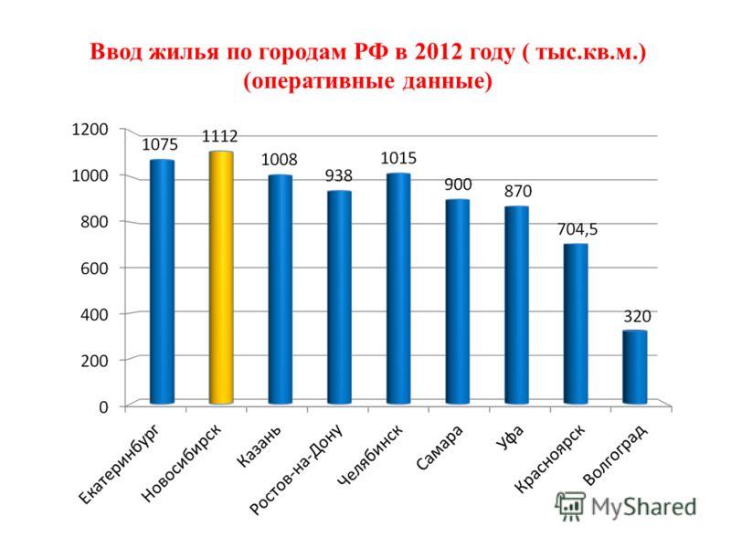 Ввод жилья по городам РФ в 2012 году ( тыс.кв.м.) (оперативные данные)