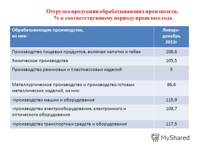 Отгрузка продукции обрабатывающих производств, % к соответствующему периоду прошлого года Обрабатывающие производства, из них: Январь- декабрь 2012г Производство пищевых продуктов, включая напитки и табак106,6 Химическое производства105,5 Производств