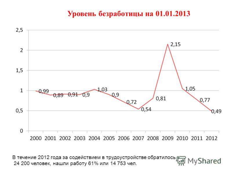 Уровень безработицы на 01.01.2013 В течение 2012 года за содействием в трудоустройстве обратилось 24 200 человек, нашли работу 61% или 14 753 чел.
