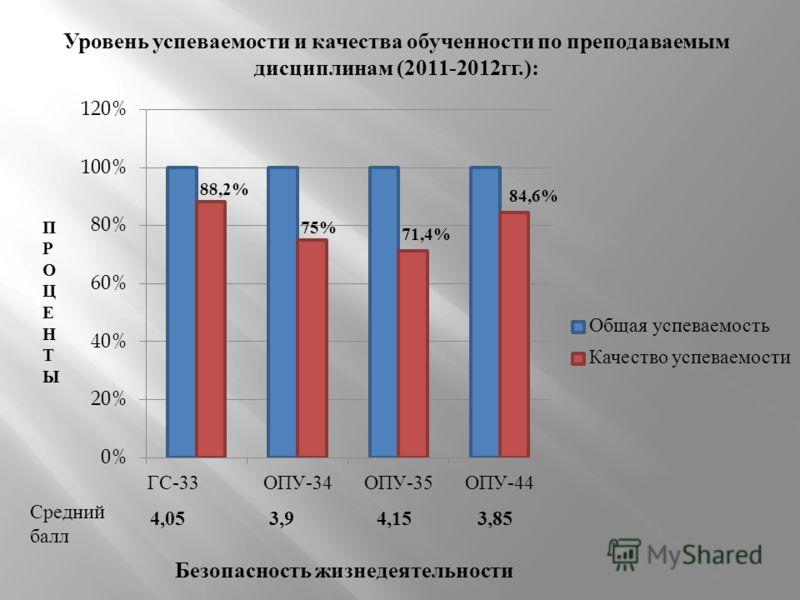 ПРОЦЕНТЫПРОЦЕНТЫ Уровень успеваемости и качества обученности по преподаваемым дисциплинам (2011-2012 гг.): 88,2% Средний балл 3,85