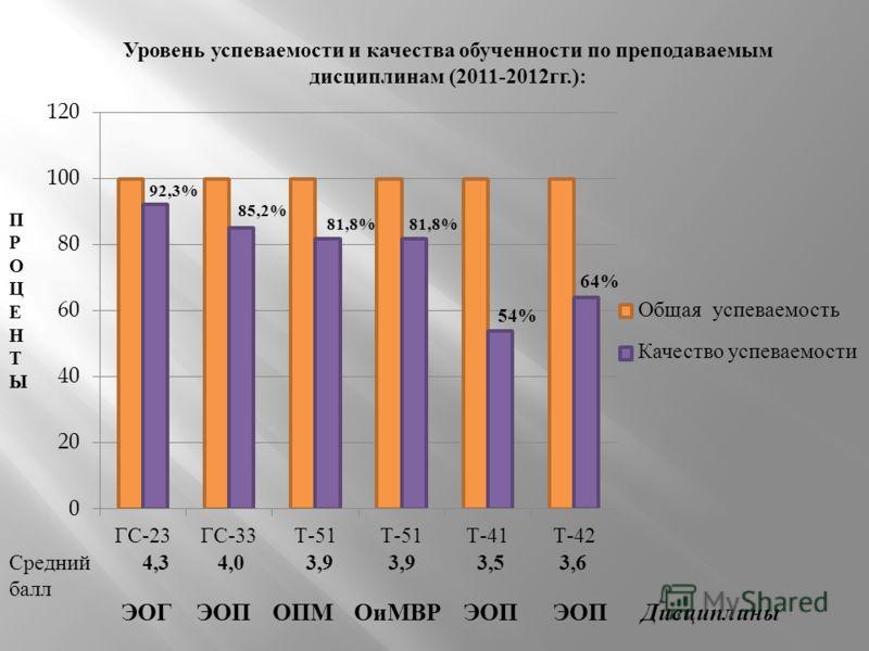 Уровень успеваемости и качества обученности по преподаваемым дисциплинам (2011-2012 гг.): ПРОЦЕНТЫПРОЦЕНТЫ 92,3% 81,8% ЭОГЭОПОПМОиМВРДисциплины Средний балл 4,34,03,9 ЭОП 3,5 54% 3,6