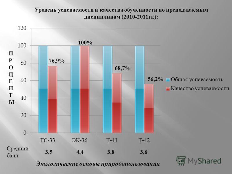 Уровень успеваемости и качества обученности по преподаваемым дисциплинам (2010-2011 гг.): ПРОЦЕНТЫПРОЦЕНТЫ Средний балл Экологические основы природопользования 3,54,43,83,6 100% 76,9% 68,7% 56,2%