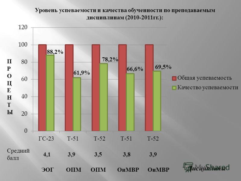 Уровень успеваемости и качества обученности по преподаваемым дисциплинам (2010-2011 гг.): ПРОЦЕНТЫПРОЦЕНТЫ Дисциплины Средний балл 4,13,93,53,83,9 ЭОГОПМОиМВР ОПМ 88,2% 61,9% 78,2% 66,6% 69,5%