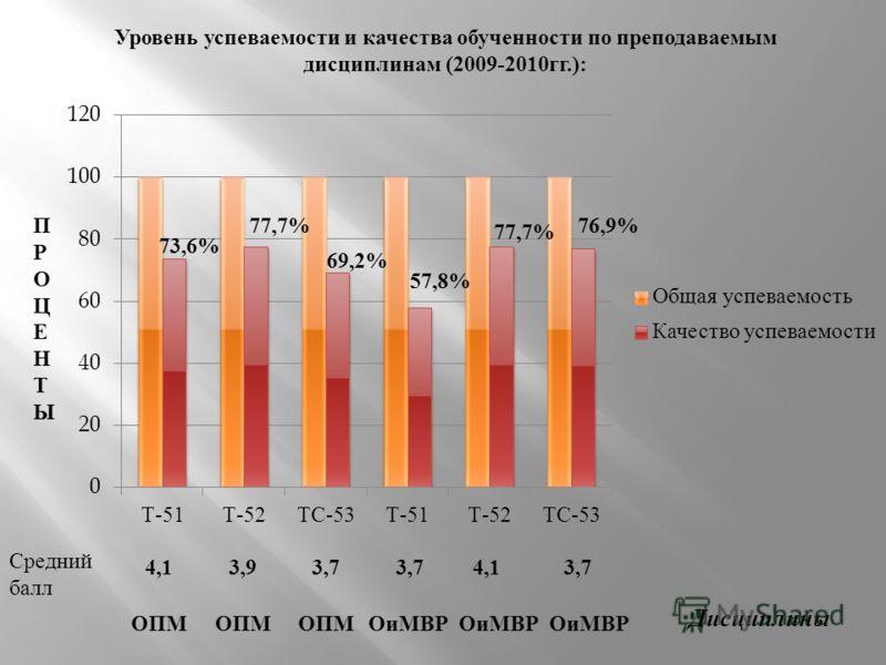 Уровень успеваемости и качества обученности по преподаваемым дисциплинам (2009-2010 гг.): ПРОЦЕНТЫПРОЦЕНТЫ Средний балл Дисциплины ОПМ ОиМВР 4,13,93,7 4,13,7 73,6% 77,7% 69,2% 57,8% 77,7% 76,9%