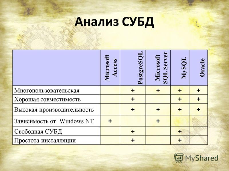 Анализ СУБД