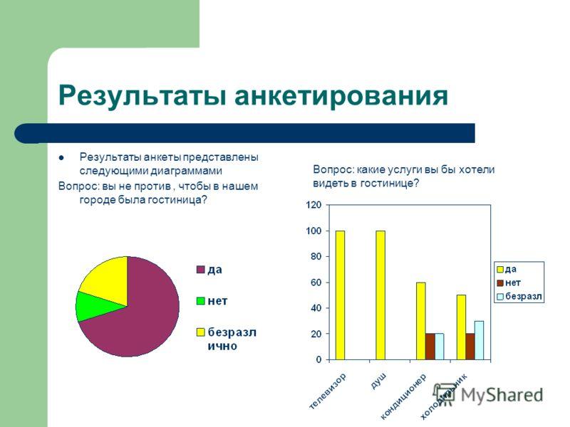 Результаты анкетирования Результаты анкеты представлены следующими диаграммами Вопрос: вы не против, чтобы в нашем городе была гостиница? Вопрос: какие услуги вы бы хотели видеть в гостинице?