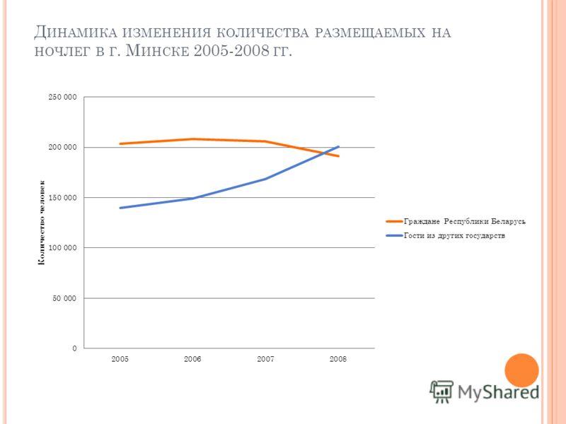 Д ИНАМИКА ИЗМЕНЕНИЯ КОЛИЧЕСТВА РАЗМЕЩАЕМЫХ НА НОЧЛЕГ В Г. М ИНСКЕ 2005-2008 ГГ.