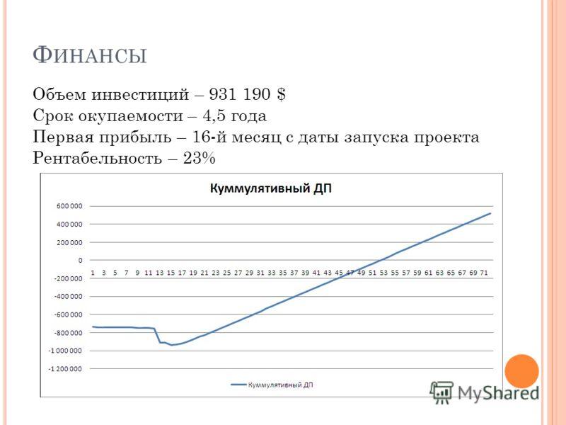 Ф ИНАНСЫ Объем инвестиций – 931 190 $ Срок окупаемости – 4,5 года Первая прибыль – 16-й месяц с даты запуска проекта Рентабельность – 23%