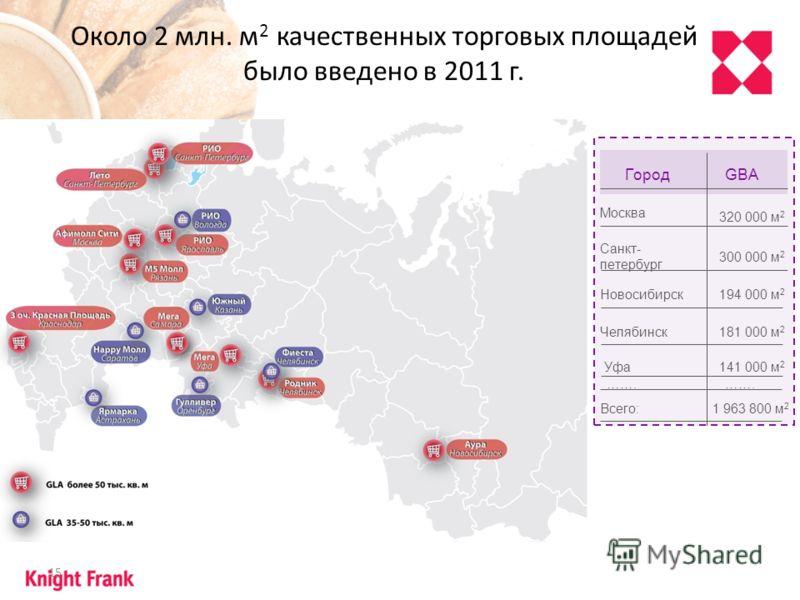 15 Около 2 млн. м 2 качественных торговых площадей было введено в 2011 г. Москва ГородGBA Санкт- петербург Новосибирск Челябинск Уфа 320 000 м 2 300 000 м 2 194 000 м 2 181 000 м 2 141 000 м 2 ……. Всего:1 963 800 м 2