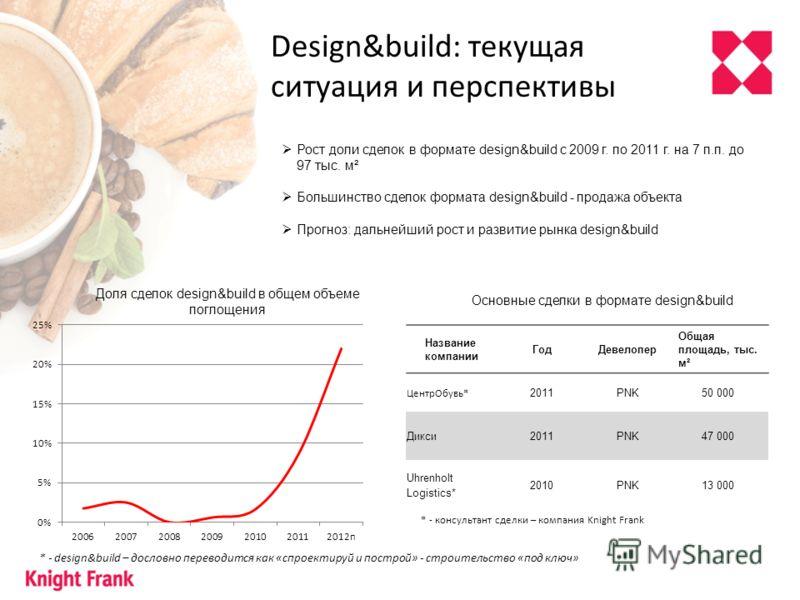 Design&build: текущая ситуация и перспективы Рост доли сделок в формате design&build с 2009 г. по 2011 г. на 7 п.п. до 97 тыс. м² Большинство сделок формата design&build - продажа объекта Прогноз: дальнейший рост и развитие рынка design&build Доля сд
