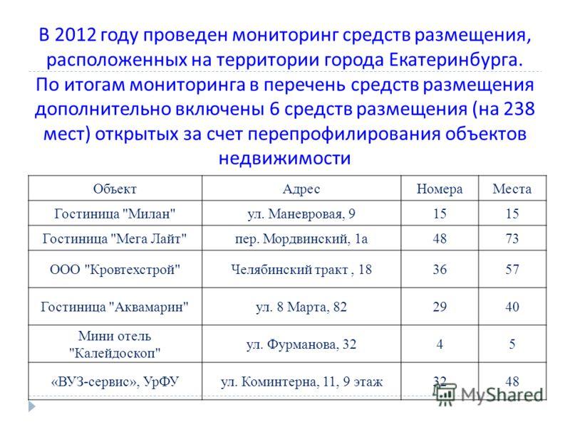 В 2012 году проведен мониторинг средств размещения, расположенных на территории города Екатеринбурга. По итогам мониторинга в перечень средств размещения дополнительно включены 6 средств размещения ( на 238 мест ) открытых за счет перепрофилирования