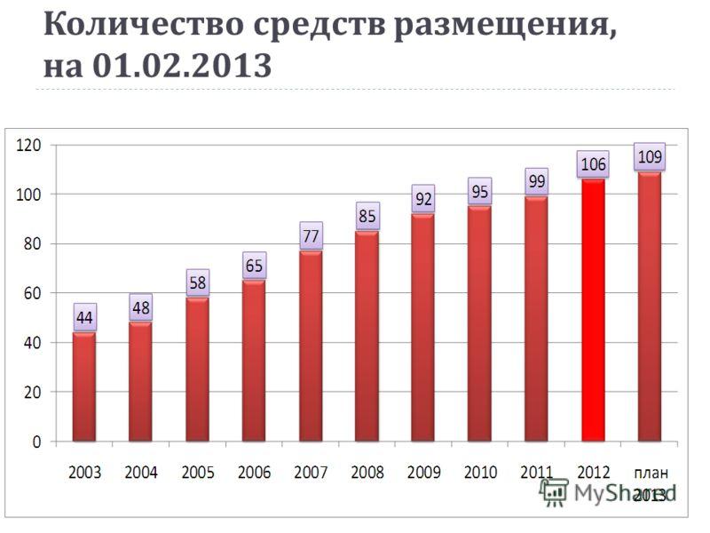 Количество средств размещения, на 01.02.2013