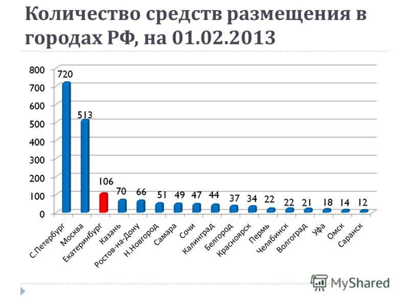 Количество средств размещения в городах РФ, на 01.02.2013