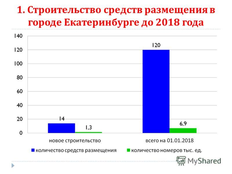 1. Строительство средств размещения в городе Екатеринбурге до 2018 года
