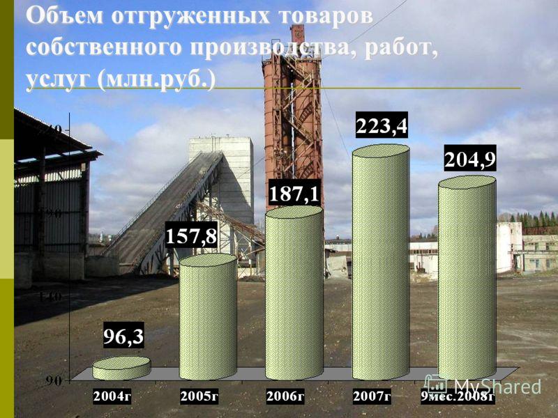 Объем отгруженных товаров собственного производства, работ, услуг (млн.руб.)