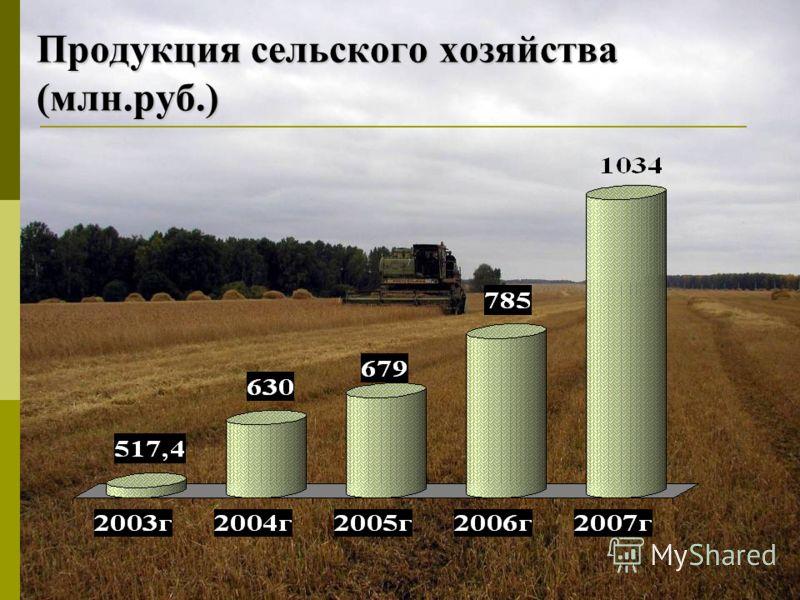 Продукция сельского хозяйства (млн.руб.)