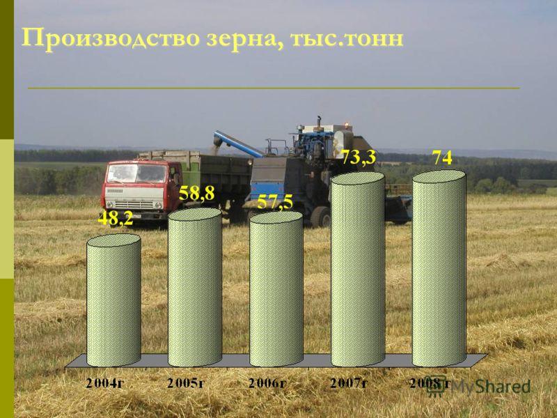 Производство зерна, тыс.тонн