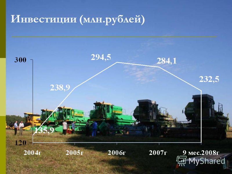 Инвестиции (млн.рублей)