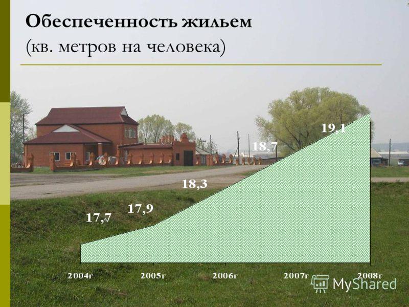 Обеспеченность жильем (кв. метров на человека)