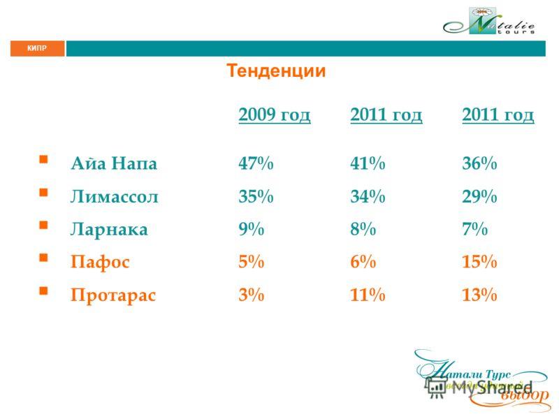 КИПР Тенденции 2009 год2011 год2011 год Айа Напа47%41%36% Лимассол35%34%29% Ларнака9%8%7% Пафос5%6%15% Протарас3%11%13%