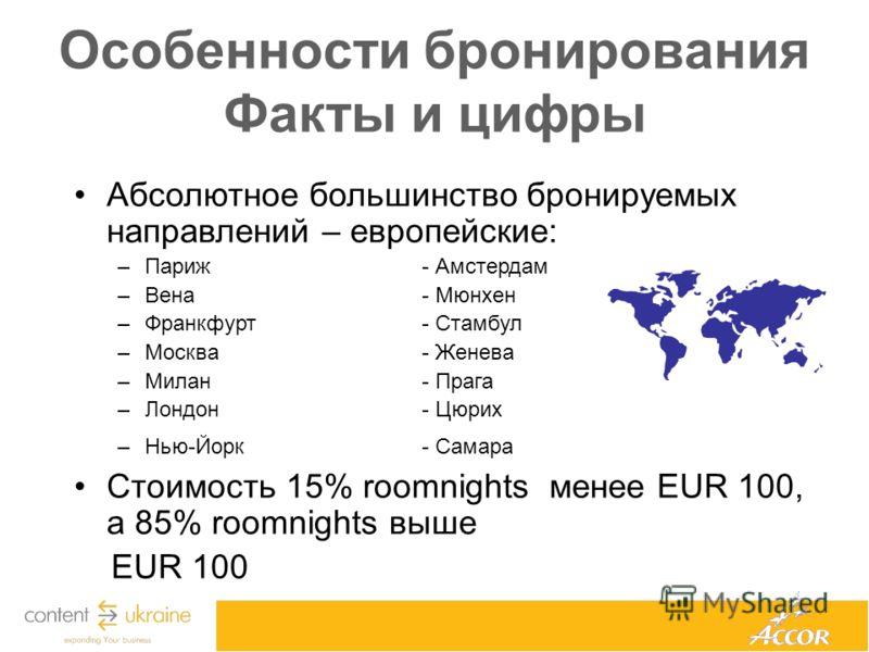Особенности бронирования Факты и цифры Абсолютное большинство бронируемых направлений – европейские: –Париж- Амстердам –Вена - Мюнхен –Франкфурт- Стамбул –Москва- Женева –Милан- Прага –Лондон- Цюрих –Нью-Йорк- Самара Стоимость 15% roomnights менее EU