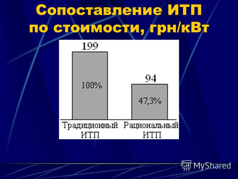 Сопоставление ИТП по стоимости, грн/кВт