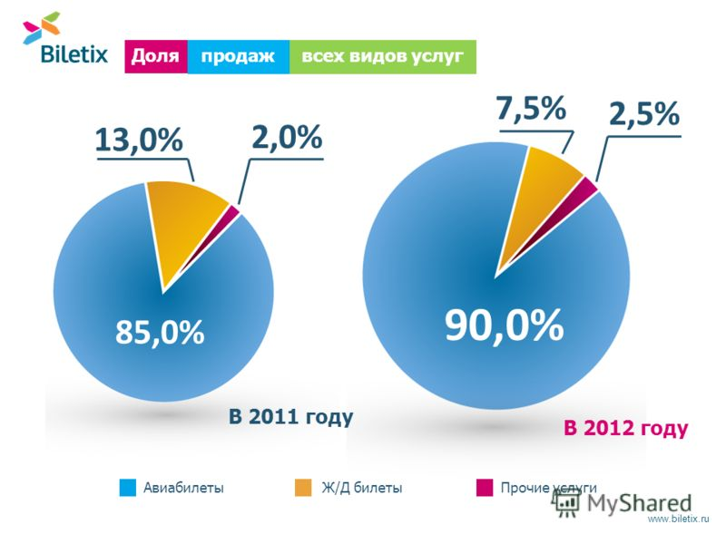 www.biletix.ru продаж Доля В 2011 году всех видов услуг В 2012 году 85,0% 90,0% 2,0% 2,5% 7,5% 13,0% АвиабилетыЖ/Д билетыПрочие услуги
