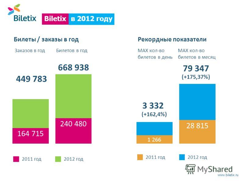 www.biletix.ru в 2012 году Biletix Билеты / заказы в год 240 480 668 938 164 715 449 783 Заказов в годБилетов в год 2011 год2012 год Рекордные показатели 28 815 79 347 (+175,37%) 1 266 3 332 (+162,4%) MAX кол-во билетов в день MAX кол-во билетов в ме