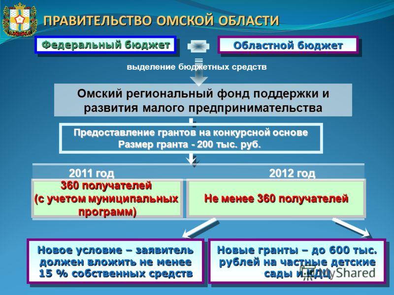 ПРАВИТЕЛЬСТВО ОМСКОЙ ОБЛАСТИ Не менее 360 получателей 2011 год Предоставление грантов на конкурсной основе Размер гранта - 200 тыс. руб. Федеральный бюджет Областной бюджет выделение бюджетных средств Омский региональный фонд поддержки и развития мал