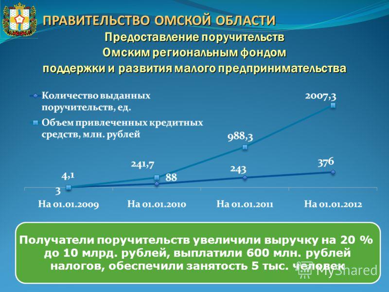 ПРАВИТЕЛЬСТВО ОМСКОЙ ОБЛАСТИ Предоставление поручительств Омским региональным фондом поддержки и развития малого предпринимательства Получатели поручительств увеличили выручку на 20 % до 10 млрд. рублей, выплатили 600 млн. рублей налогов, обеспечили