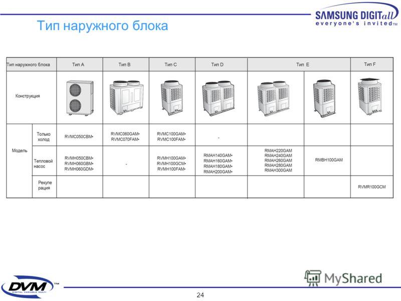 23 Наружные блоки DVM HR 380В / 50Гц / 3-х фазный ( R- 407C ) : 10 HP 2.2/2.8/3.6 kw 4.5/5.6/7.1 kw 2.2/2.8/3.6/4.5 5.6/7.1 kw До 16 внутренних блоков RVMR100GCM0 MCU -4 ECE(V) MCU-6 ECE