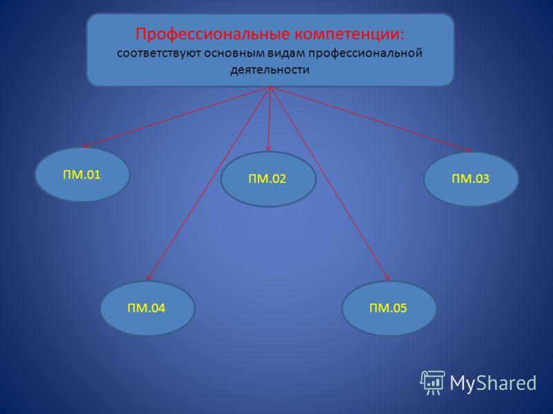 Профессиональные компетенции: соответствуют основным видам профессиональной деятельности ПМ.01 ПМ.05ПМ.04 ПМ.02ПМ.03
