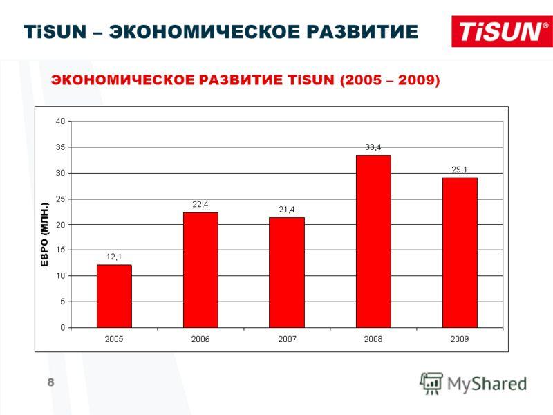 8 TiSUN – ЭКОНОМИЧЕСКОЕ РАЗВИТИЕ ЭКОНОМИЧЕСКОЕ РАЗВИТИЕ TiSUN (2005 – 2009) ЕВРО (МЛН.)