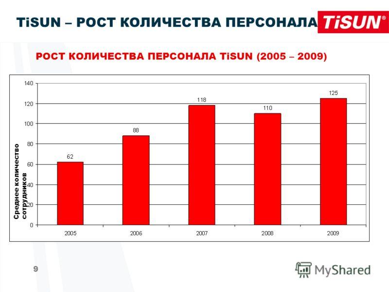 9 TiSUN – РОСТ КОЛИЧЕСТВА ПЕРСОНАЛА РОСТ КОЛИЧЕСТВА ПЕРСОНАЛА TiSUN (2005 – 2009) Cреднее количество сотрудников