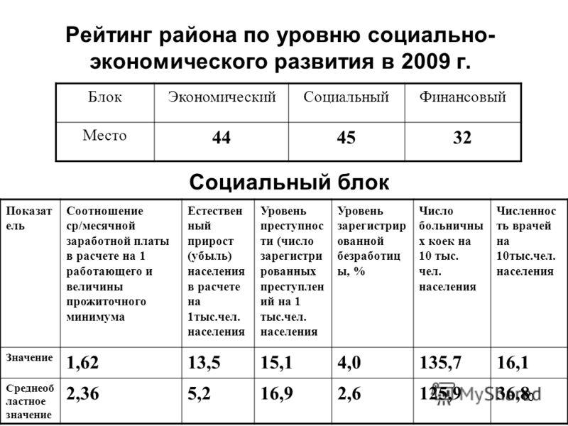 10 Рейтинг района по уровню социально- экономического развития в 2009 г. Показат ель Соотношение ср/месячной заработной платы в расчете на 1 работающего и величины прожиточного минимума Естествен ный прирост (убыль) населения в расчете на 1тыс.чел. н