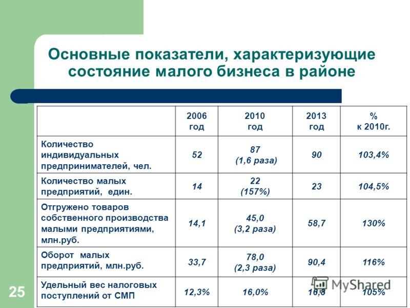 25 Основные показатели, характеризующие состояние малого бизнеса в районе 2006 год 2010 год 2013 год % к 2010г. Количество индивидуальных предпринимателей, чел. 52 87 (1,6 раза) 90103,4% Количество малых предприятий, един. 14 22 (157%) 23104,5% Отгру