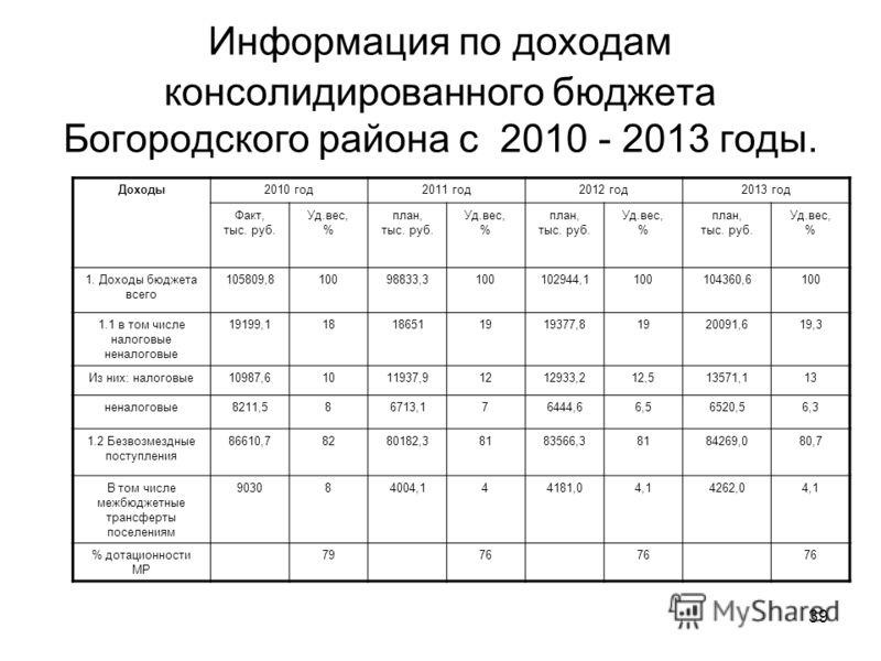 39 Информация по доходам консолидированного бюджета Богородского района с 2010 - 2013 годы. Доходы2010 год2011 год2012 год2013 год Факт, тыс. руб. Уд.вес, % план, тыс. руб. Уд.вес, % план, тыс. руб. Уд.вес, % план, тыс. руб. Уд.вес, % 1. Доходы бюдже