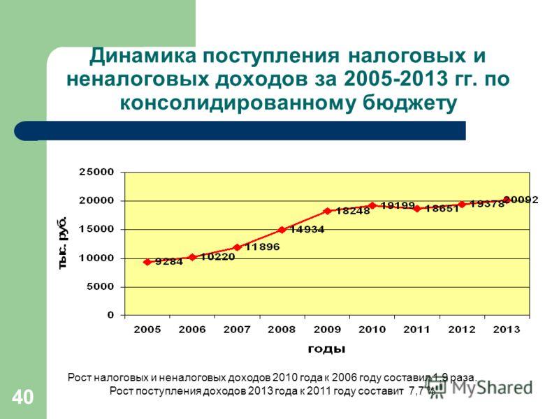 40 Динамика поступления налоговых и неналоговых доходов за 2005-2013 гг. по консолидированному бюджету Рост налоговых и неналоговых доходов 2010 года к 2006 году составил 1,9 раза. Рост поступления доходов 2013 года к 2011 году составит 7,7 %